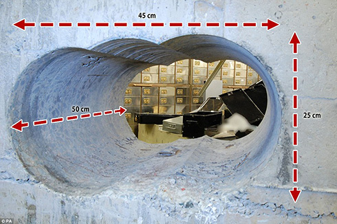 Hatton Garden Robbery hole dimensions